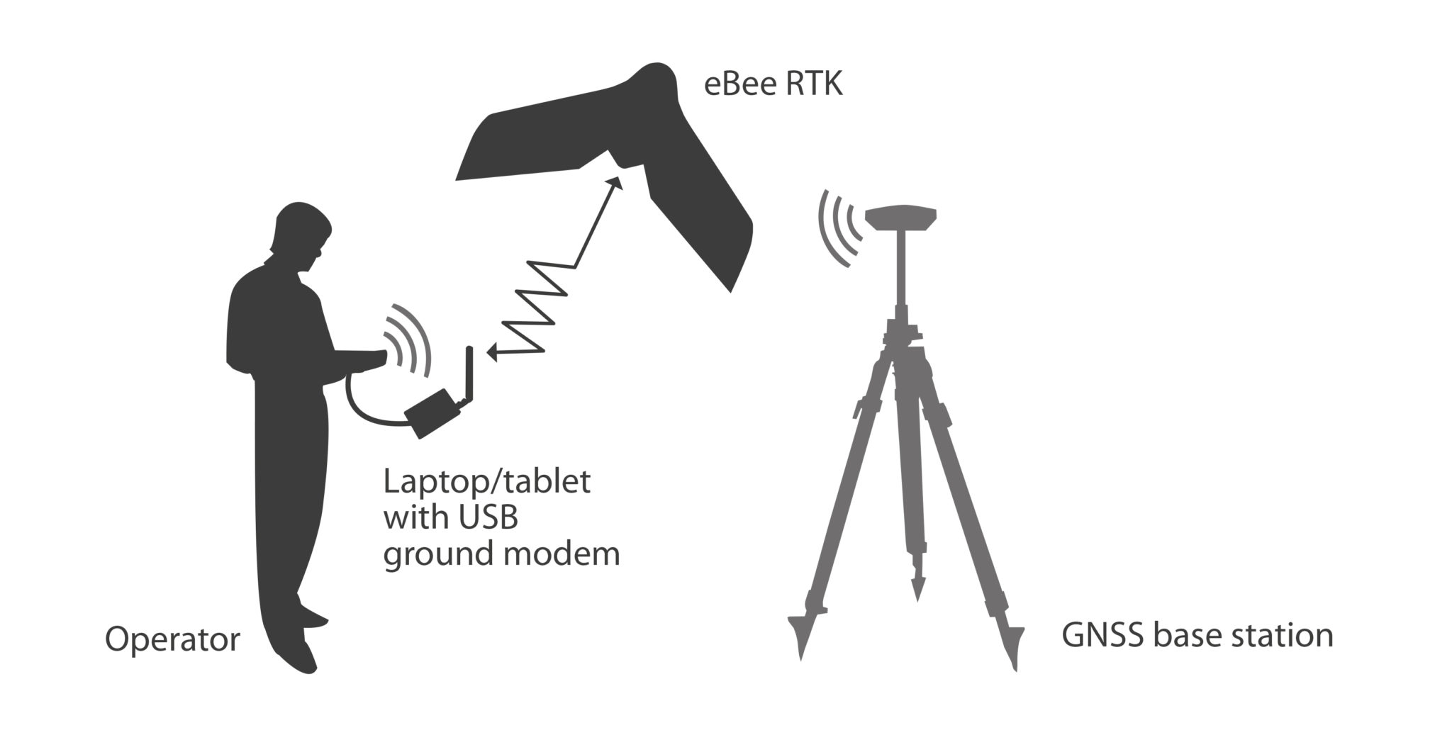eBee_RTK_graphic